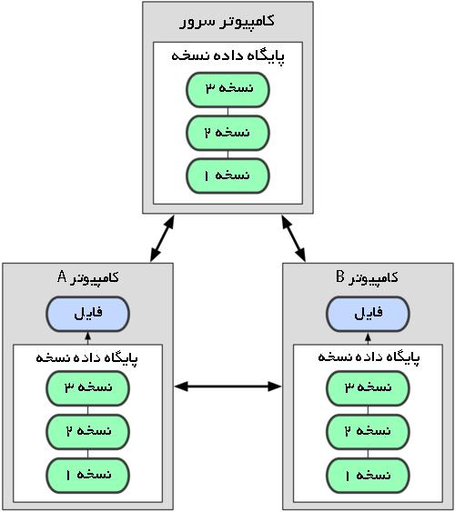 سیستم کنترل نسخه توزیع شده
