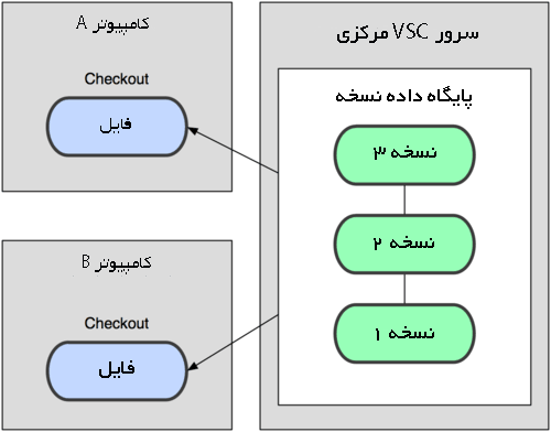 سیستم کنترل نسخه مرکزی