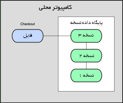 سیستم کنترل نسخه محلی