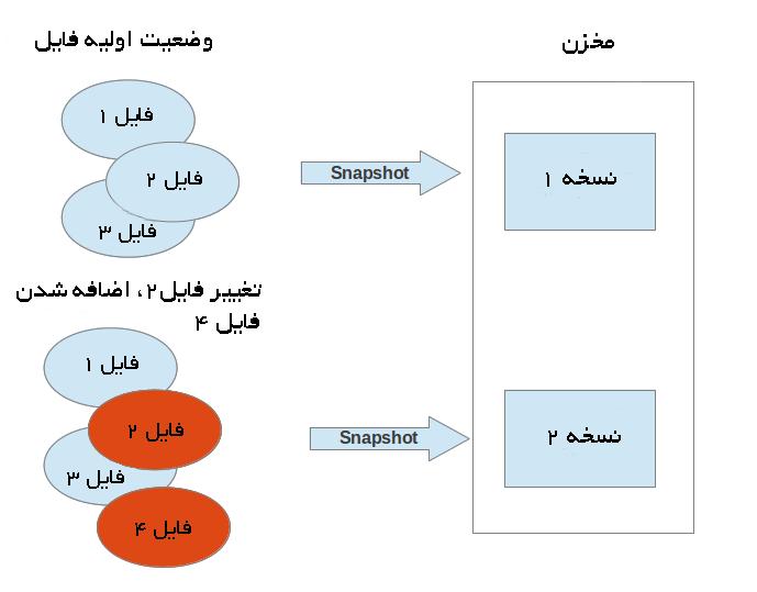 سیستم کنترل نسخه